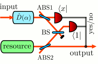 Hadamard gate for coherent state qubits
