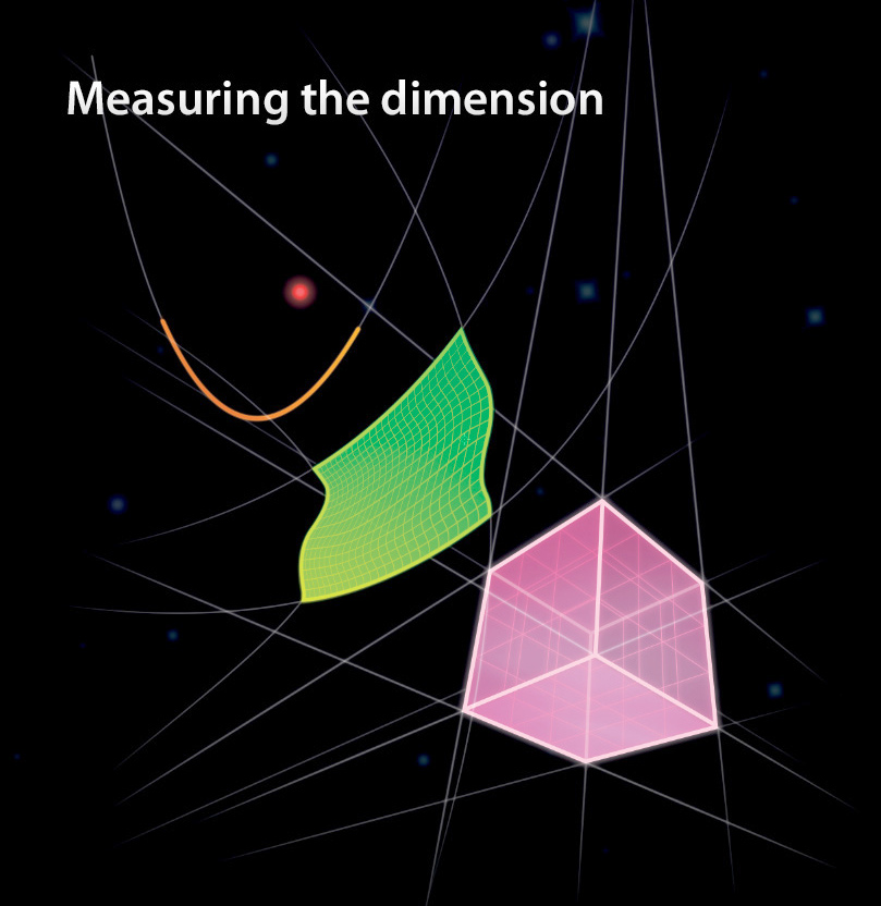 Measuring the dimension