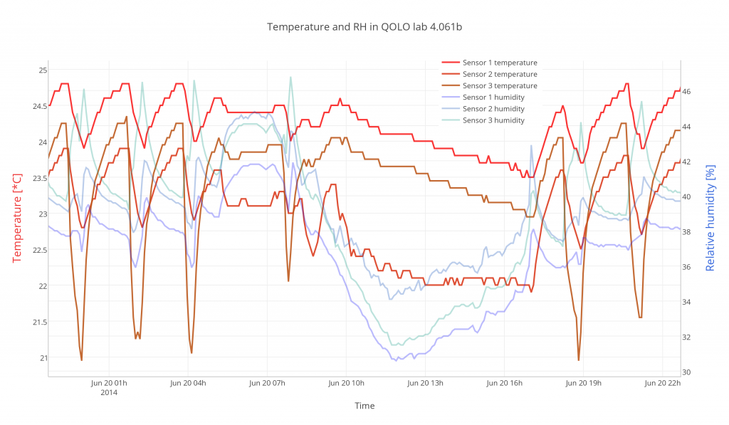Monitoring and real-time plotting of the temperature and relative