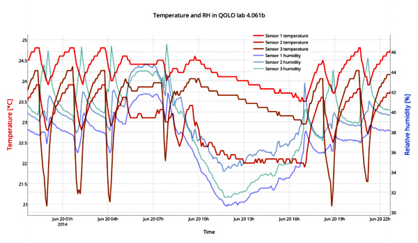 Monitoring and real-time plotting of the temperature and relative humidity in QOLO
